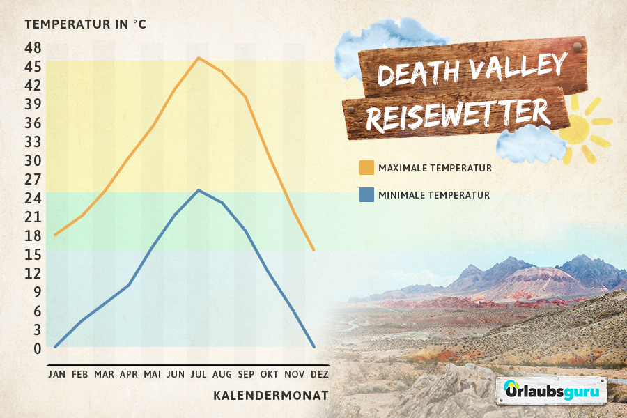 Klimatabelle für das Death Valley, Kalifornien